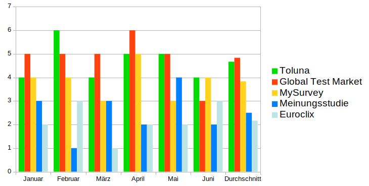 Diagramm: Wieviele Umfragen man pro Monat erhält